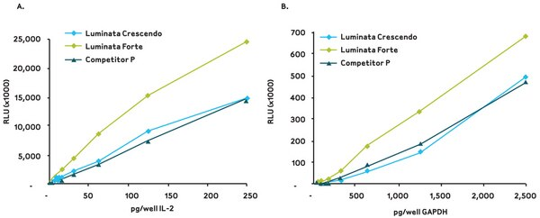 <b>Luminata ELISA HRP substrates offer higher sensitivity than other chemiluminescent ELISA HRP substrates.</b> Three HRP chemiluminescent substrates for ELISA were tested in sandwich IL-2 (A) or indirect GAPDH (B) ELISA assays. Purified GAPDH (Sigma G5262-1VL) was assayed using mouse anti-GAPDH (Millipore Cat. No. MAB374) and goat anti-mouse IgG, HRP (Millipore Cat. No. AP124P). Luminescence was measured using a Wallac VICTOR2™ 1420 counter.